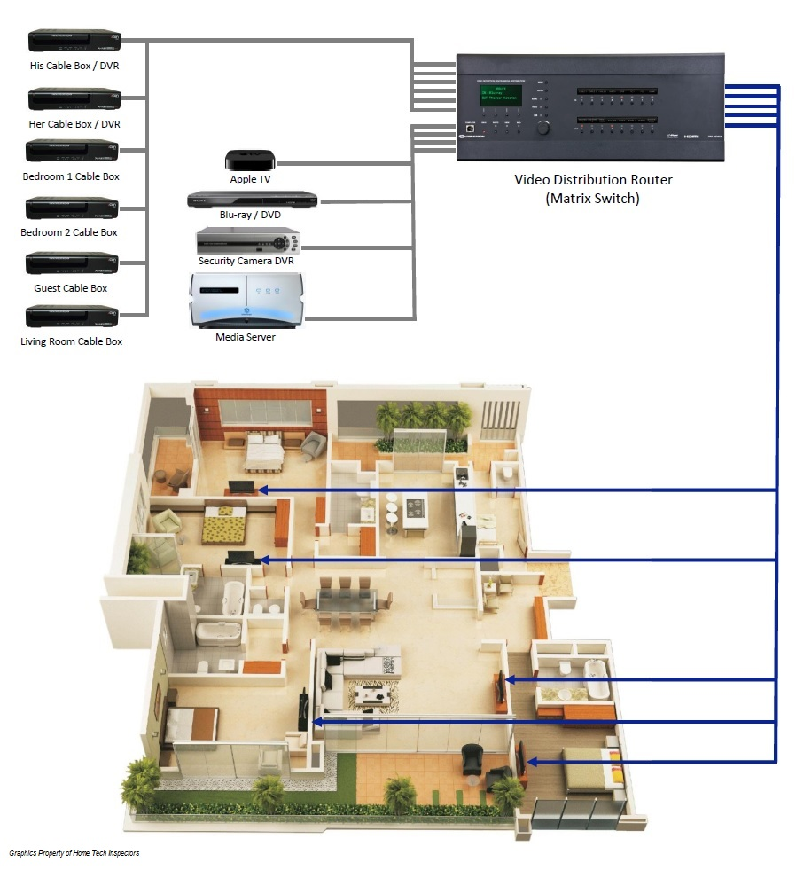 Diagram - Video Distribution